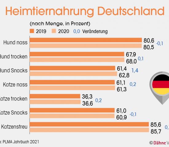 Heimtiernahrung Deutschland (nach Menge, in Prozent), Quelle: PLMA Jahrbuch 2021
