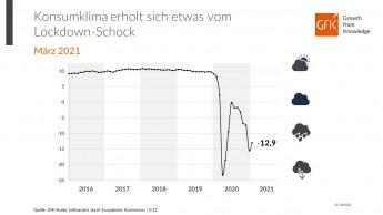 GfK sieht leichte Erholung vom Lockdown-Schock