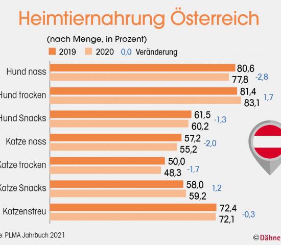 Heimtiernahrung Österreich (nach Menge, in Prozent), Quelle: PLMA Jahrbuch 2021