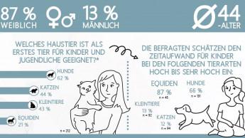 Heimtiere unterstützen soziale Kompetenz von Kindern