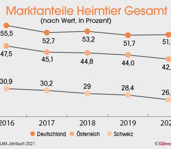 Marktanteile Heimtier Gesamt (nach Wert, in Prozent), Quelle: PLMA Jahrbuch 2021